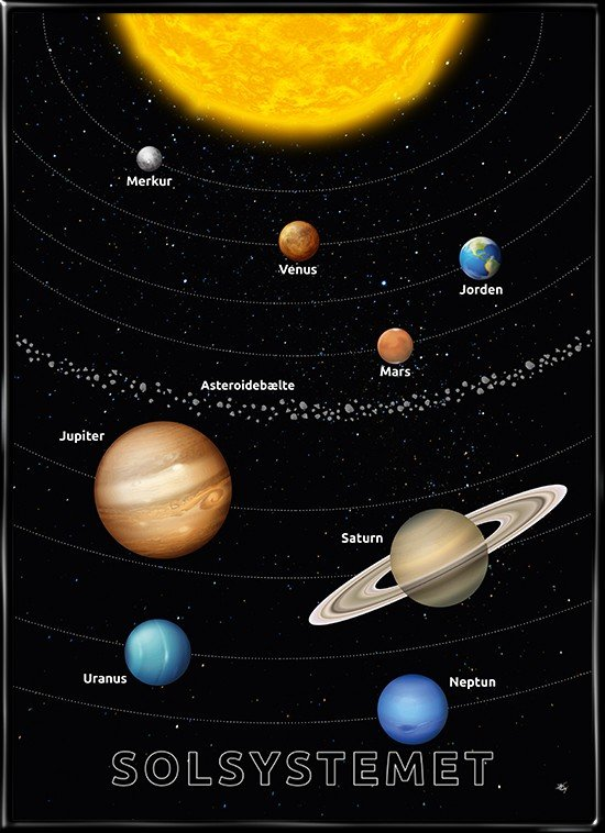 Solsystemet med solen, 8 planeter og astroidebæltet