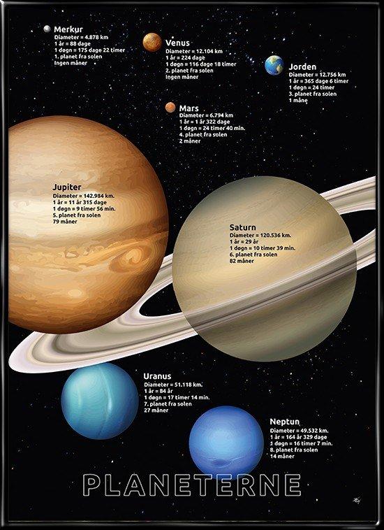 Plakat med planeterne i solsystemet. Indeholder forskellige data om hver enkelt planet og korrekt størrelsesforhold til Jorden